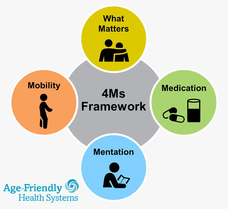 4Ms Framework of Age-Friendly Health Systems